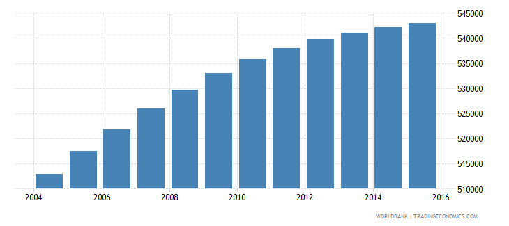 dominican republic population ages 6 10 female wb data