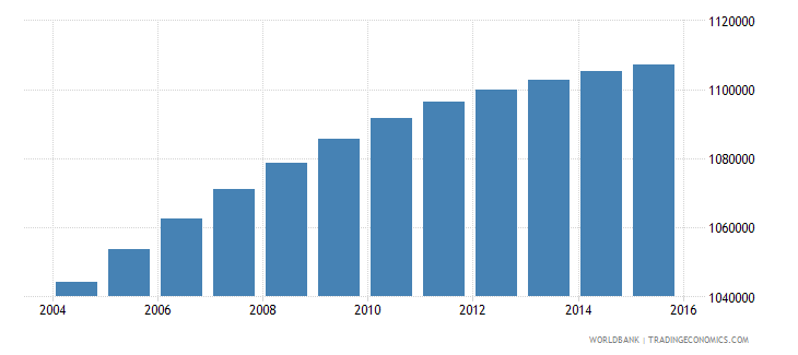 dominican republic population ages 6 10 total wb data