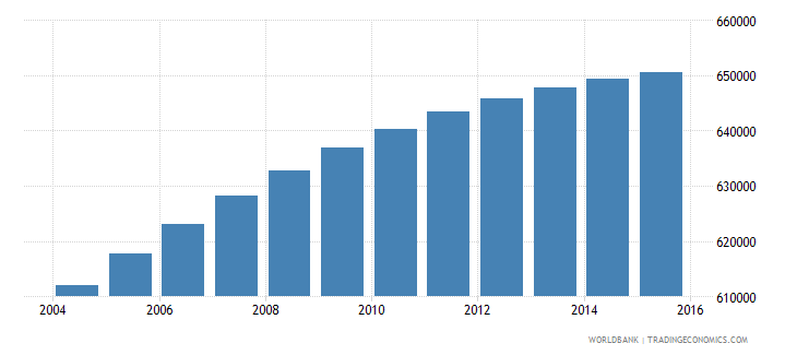dominican republic population ages 6 11 female wb data