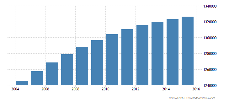 dominican republic population ages 6 11 total wb data