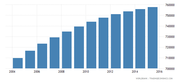 dominican republic population ages 6 12 female wb data