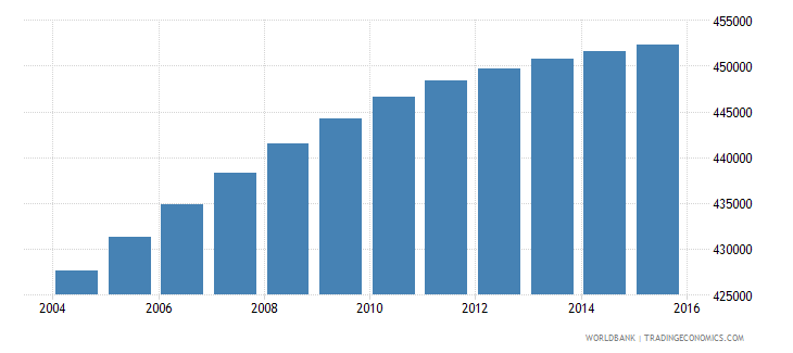 dominican republic population ages 6 9 male wb data