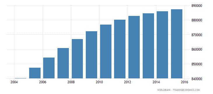 dominican republic population ages 6 9 total wb data