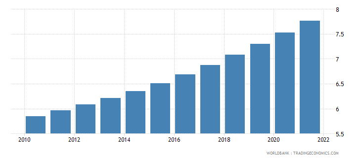 dominican republic population ages 65 and above percent of total wb data
