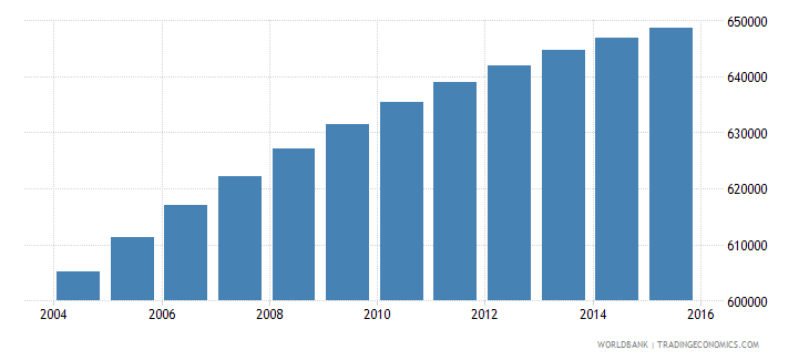 dominican republic population ages 7 12 female wb data