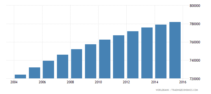 dominican republic population ages 7 13 male wb data