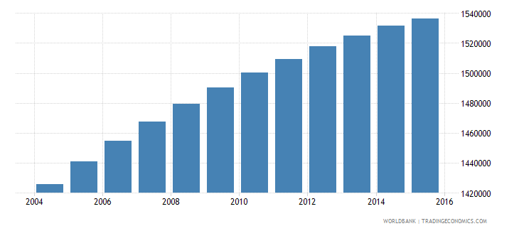 dominican republic population ages 7 13 total wb data