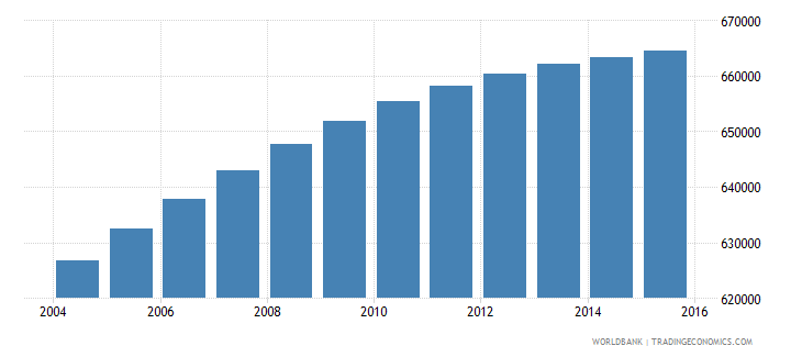 dominican republic population ages 7 9 total wb data