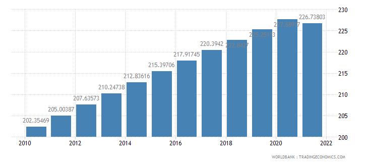 dominican republic population density people per sq km wb data