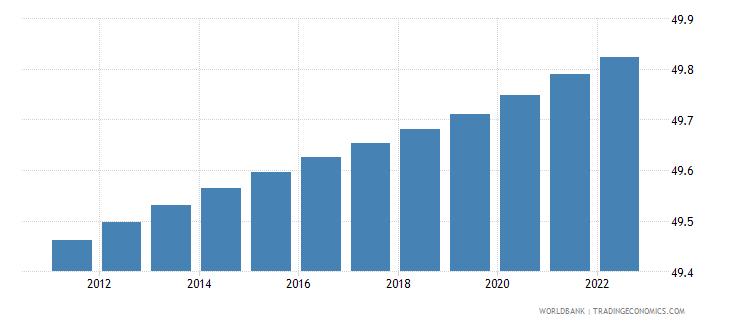dominican republic population female percent of total wb data