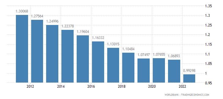 dominican republic population growth annual percent wb data