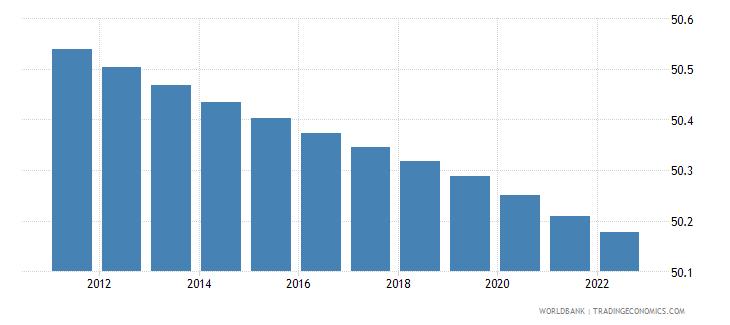 dominican republic population male percent of total wb data
