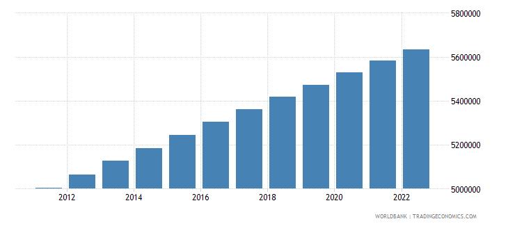 dominican republic population male wb data
