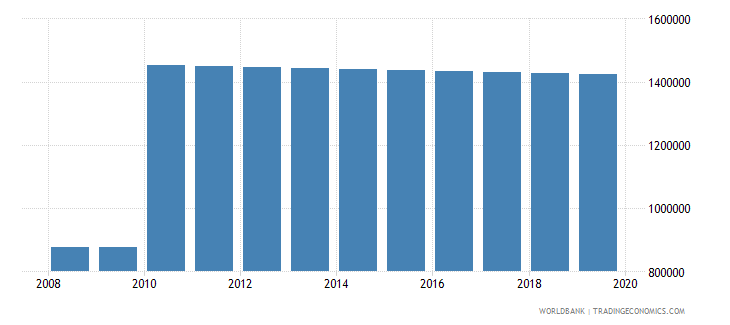 dominican republic population of compulsory school age female number wb data
