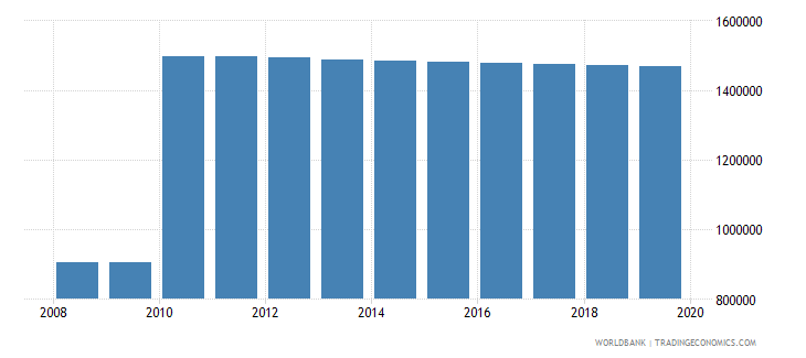 dominican republic population of compulsory school age male number wb data