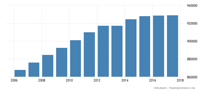 dominican republic population of the official age for tertiary education both sexes number wb data