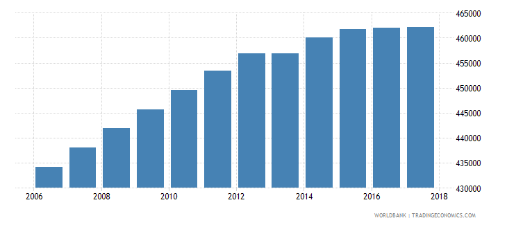 dominican republic population of the official age for tertiary education female number wb data