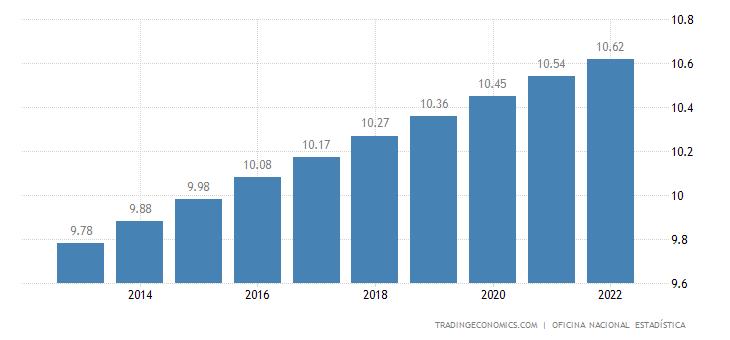 Dominican Republic Population