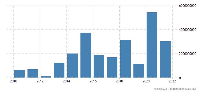 dominican republic portfolio investment bonds ppg  plus  png nfl us dollar wb data