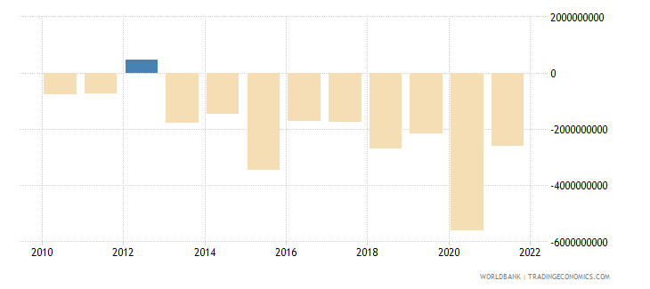 dominican republic portfolio investment excluding lcfar bop us dollar wb data