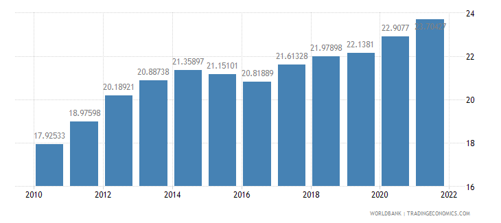 dominican republic ppp conversion factor gdp lcu per international dollar wb data