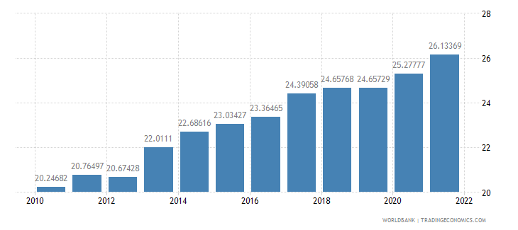 dominican republic ppp conversion factor private consumption lcu per international dollar wb data