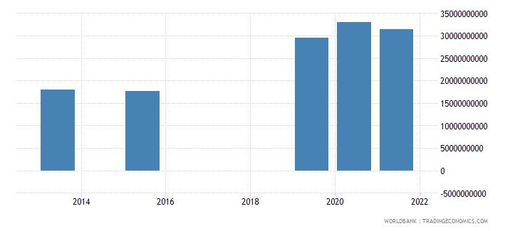 dominican republic present value of external debt us dollar wb data
