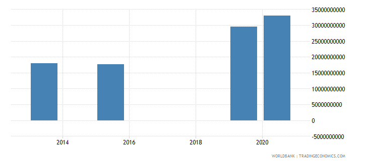 dominican republic present value of external debt us dollar wb data