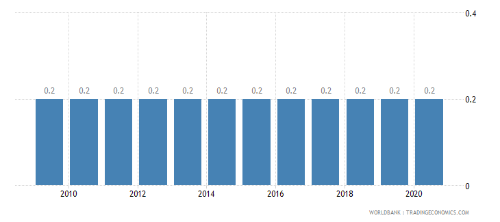 dominican republic prevalence of hiv female percent ages 15 24 wb data