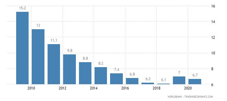 dominican republic prevalence of undernourishment percent of population wb data