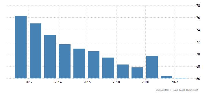 dominican republic private consumption percentage of gdp percent wb data