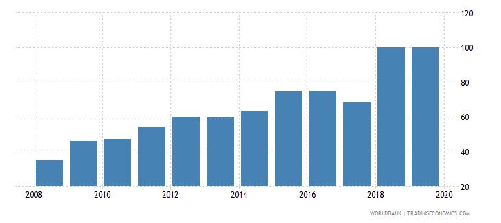 dominican republic private credit bureau coverage percent of adults wb data