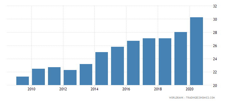 dominican republic private credit by deposit money banks and other financial institutions to gdp percent wb data