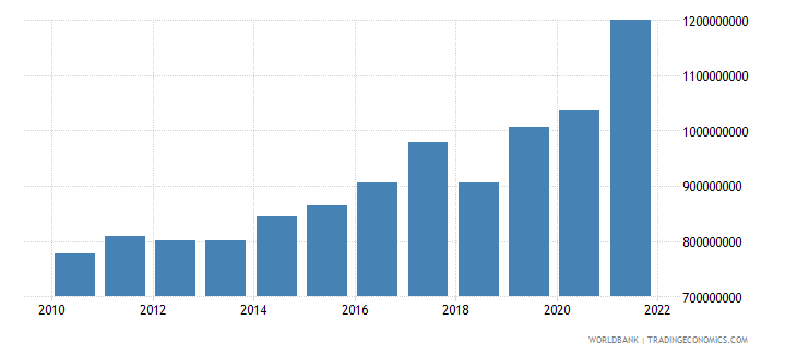 dominican republic private current transfers payments bop us dollar wb data