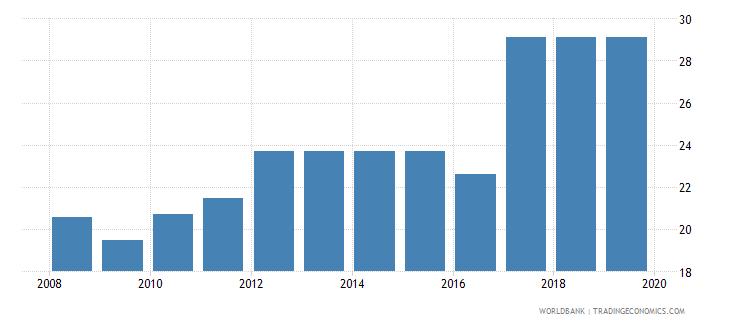 dominican republic profit tax percent of commercial profits wb data