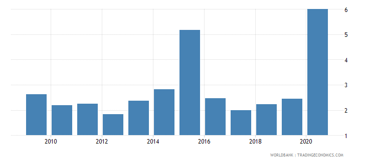 dominican republic public and publicly guaranteed debt service percent of gni wb data