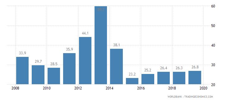 dominican republic public credit registry coverage percent of adults wb data