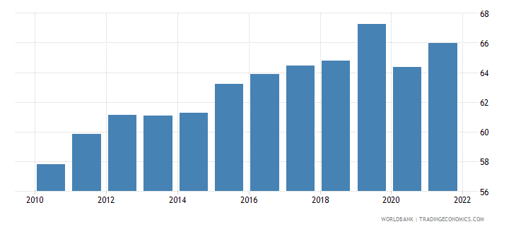 dominican republic ratio of female to male labor participation rate percent wb data