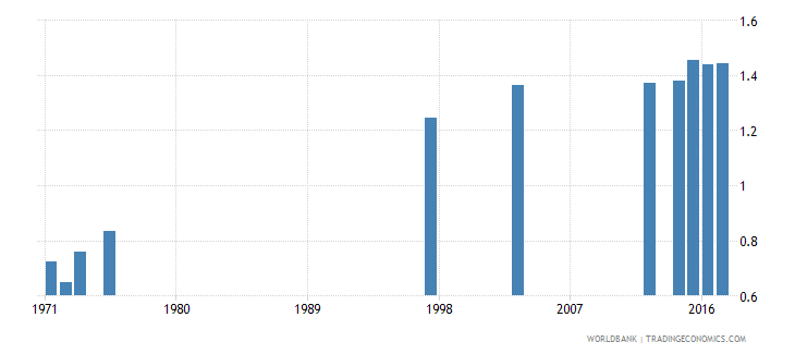 dominican republic ratio of female to male tertiary enrollment percent wb data