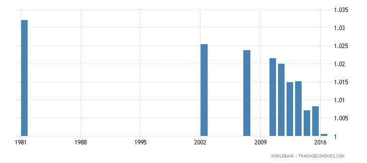 dominican republic ratio of young literate females to males percent ages 15 24 wb data