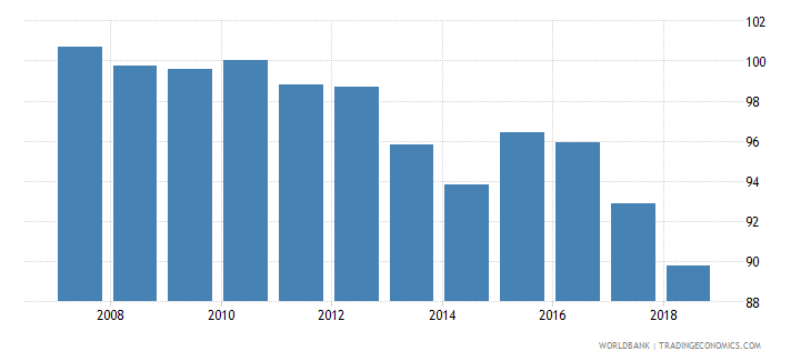 dominican republic real effective exchange rate wb data