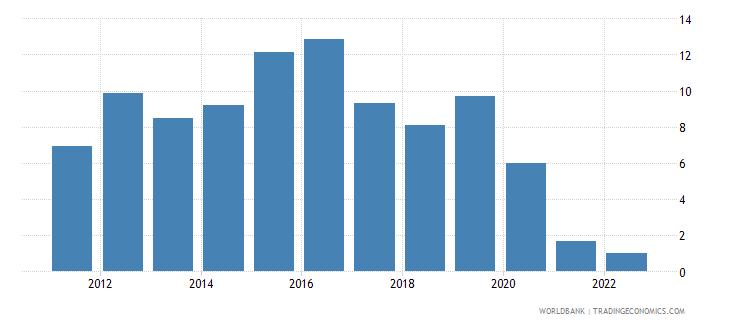 dominican republic real interest rate percent wb data