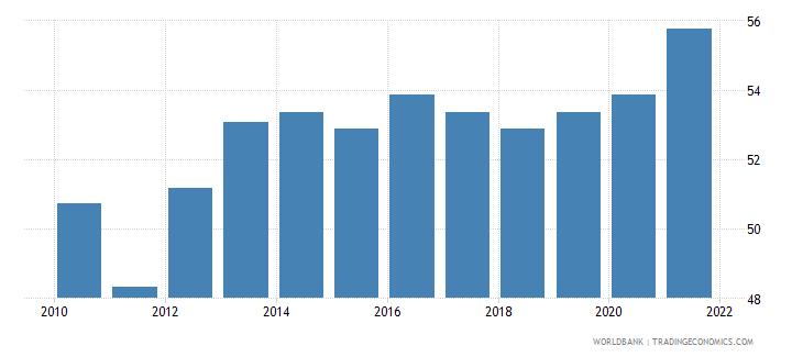 dominican republic regulatory quality percentile rank wb data
