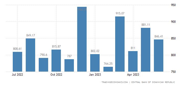 Dominican Republic Remittances