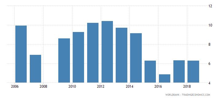 dominican republic repeaters primary male percent of male enrollment wb data