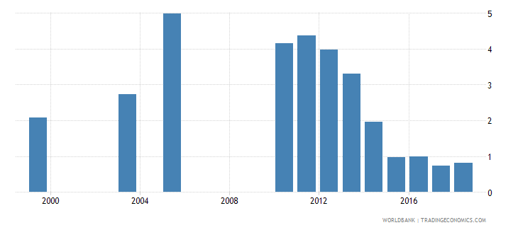 dominican republic repetition rate in grade 1 of primary education female percent wb data