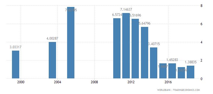 dominican republic repetition rate in grade 1 of primary education male percent wb data