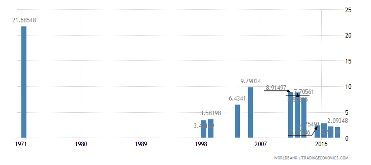 dominican republic repetition rate in grade 2 of primary education male percent wb data