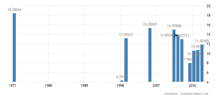 dominican republic repetition rate in grade 3 of primary education male percent wb data