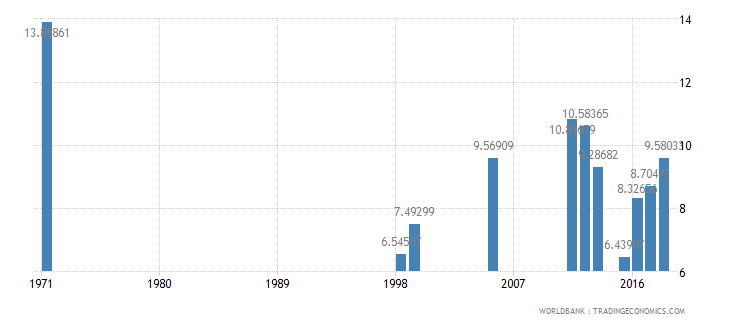 dominican republic repetition rate in grade 4 of primary education male percent wb data